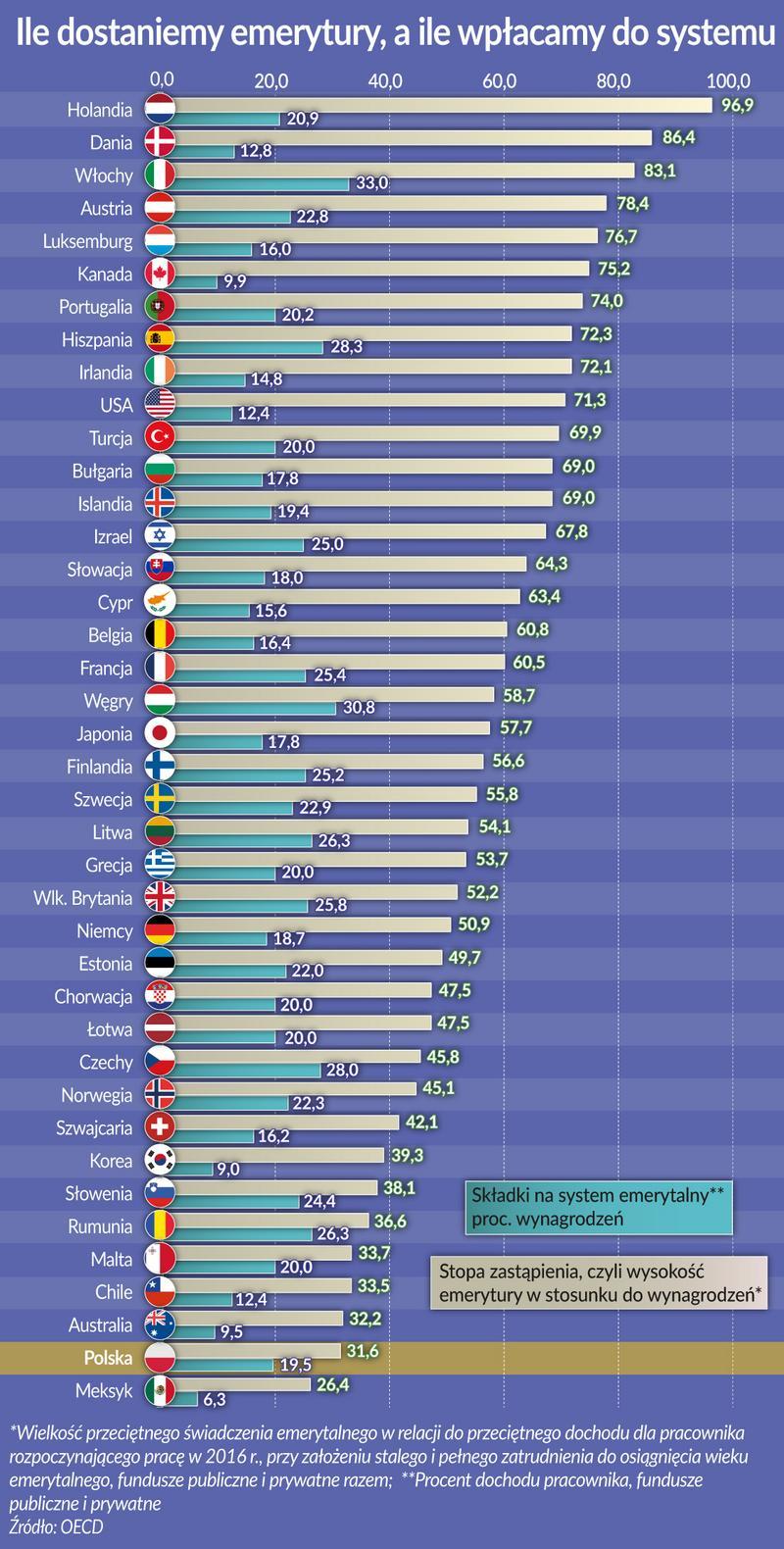 OECDs eksperter så på utsiktene til pensjonssystemene i land som tilhører denne organisasjonen.