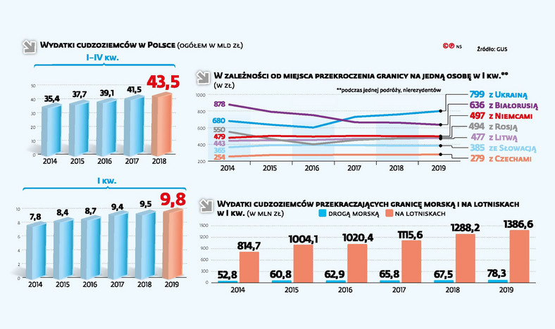 Wydatki cudzoziemców w Polsce (c)(p)