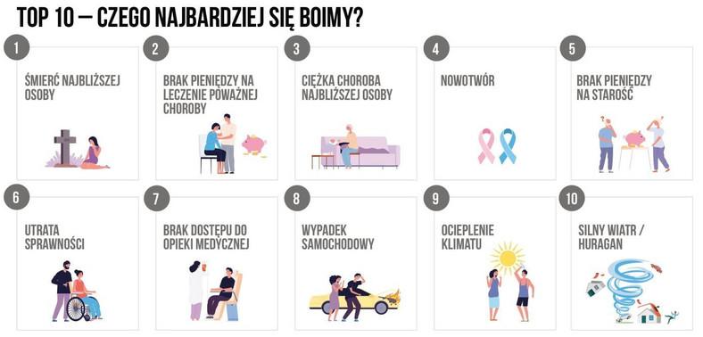 Mapa ryzyka Polaków