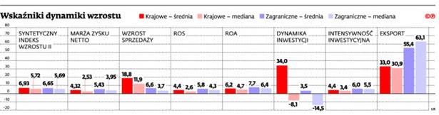 Wskaźniki dynamiki wzrostu 2011 - 2013