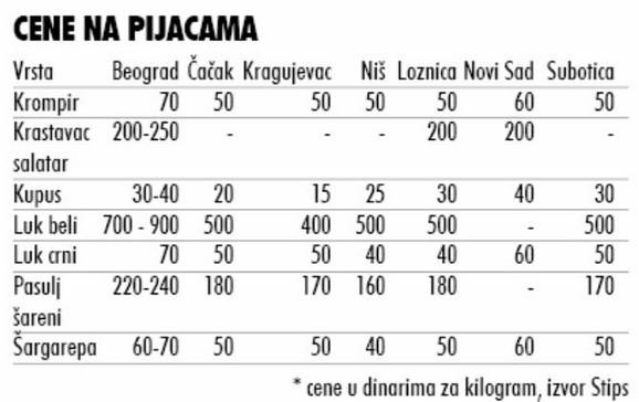 Cene u dinarima za kilogram, izvor Stips