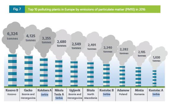 10 zagađivača PM česticama