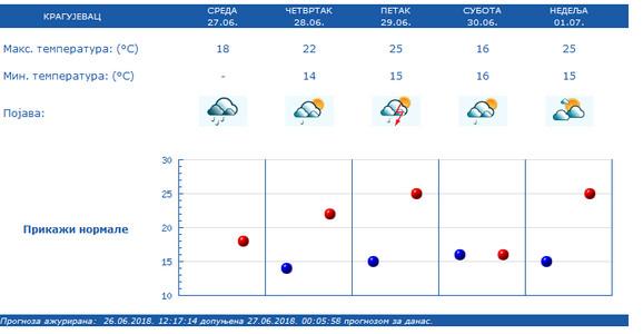 Prognoza za Kragujevac do kraja nedelje