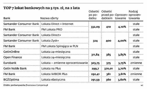 Top 7 lokat bankowych na 5 tys. zł