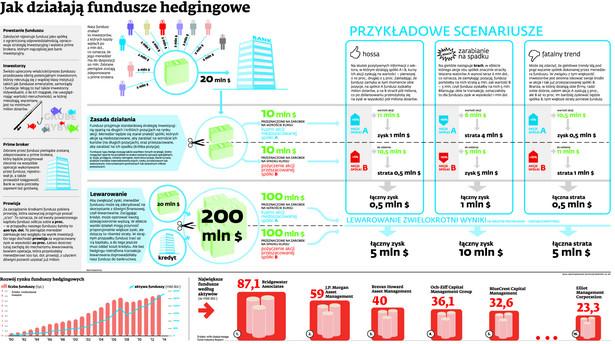 Jak działają fundusze hedgingowe
