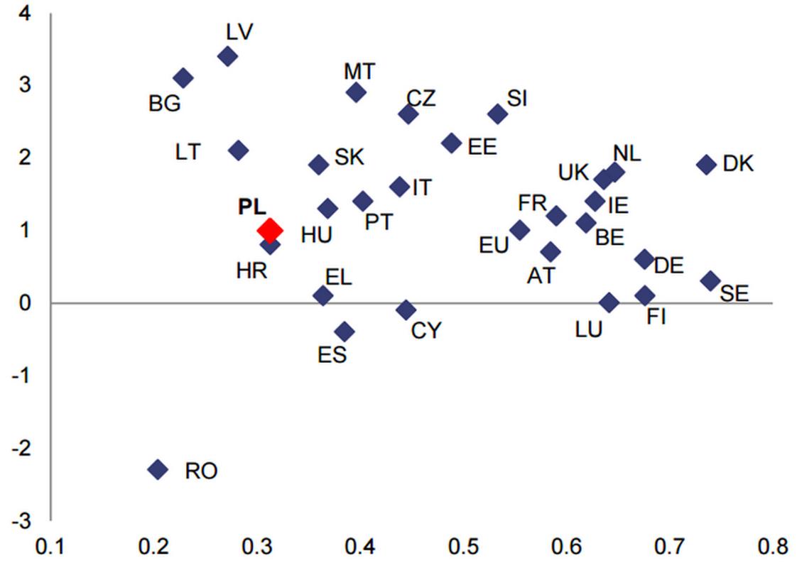 Średnia rocznego wzrostu w indeksie innowacji w latach 2007-2014