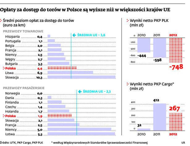 Opłaty za dostęp do torów w Polsce są wyższe niż w większości krajów UE