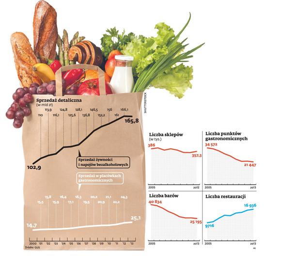 Od 2000 aż do 2012 r. zostawialiśmy każdego roku w spożywczakach po kilka miliardów złotych więcej.