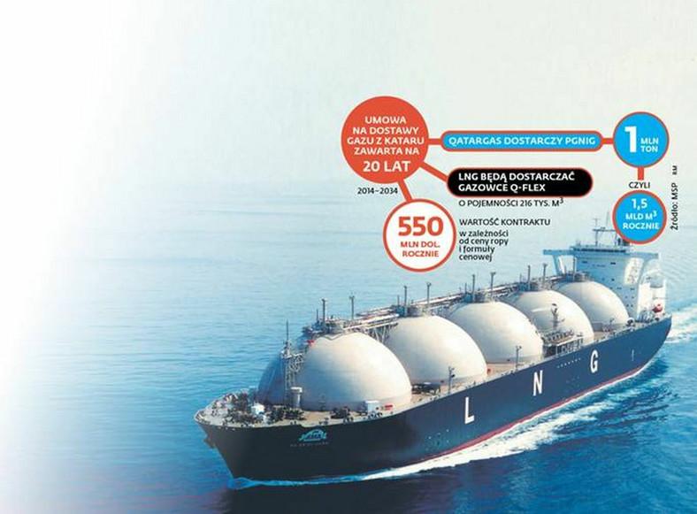 Katarski manewr gazowy. Bank przejął kontrakt LNG?