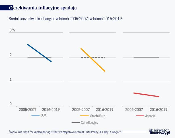 Oczekiwania inflacyjne spadają (graf Obserwator Finansowy)