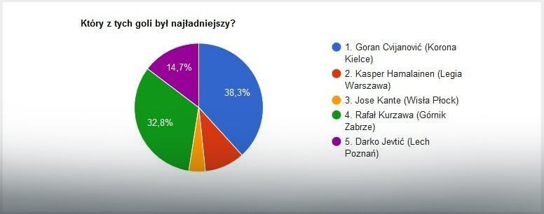 Wyniki głosowania na EkstraGola 23. kolejki