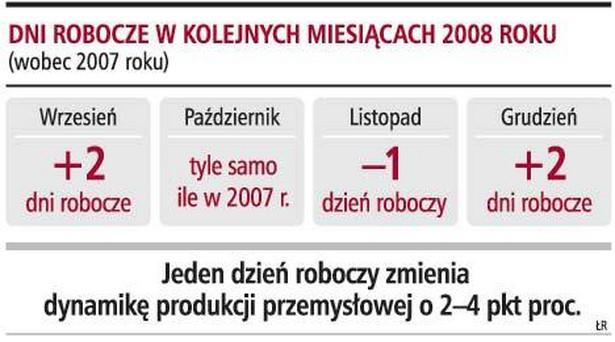 Dni robocze w kolejnych miesiącach 2008 roku