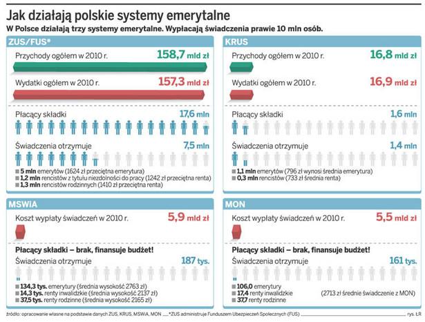 Jak działają polskie systemy emerytalne