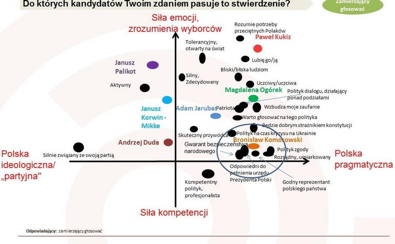 Mapa wizerunkowa (analiza korespondencji - im bliżej cecha danego polityka, tym bardziej go wyróżnia). Badanie Ariadna, fot. tajnikipolityki