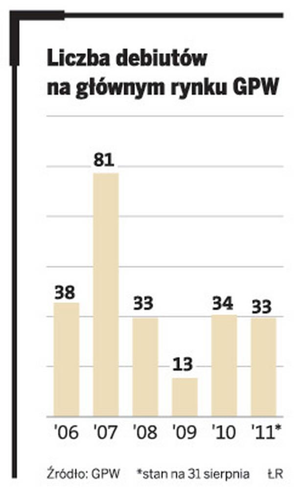 Liczba debiutów na głównym rynku GPW