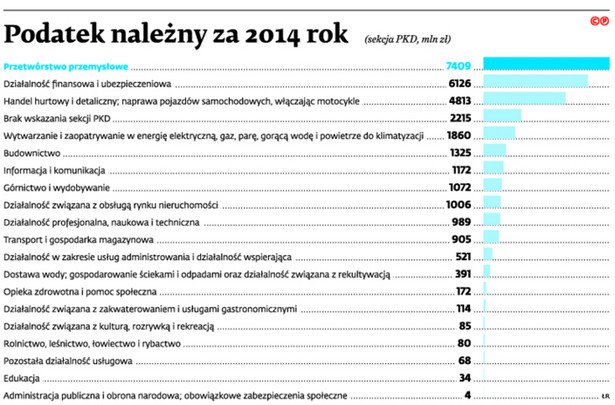 Podatek należny za 2014 rok