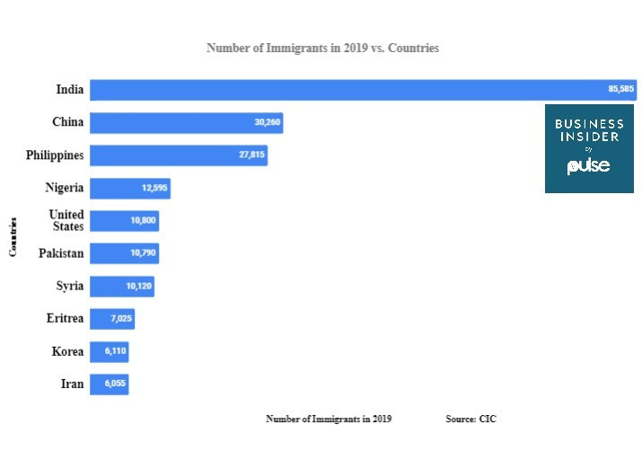 Number of Immigrants to Canada in 2019