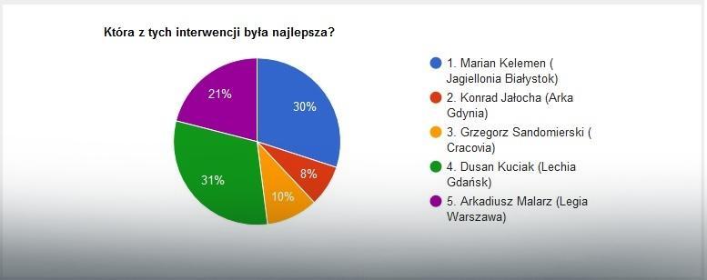 Wyniki głosowania na najlepszą interwencję 30. kolejki Ekstraklasy