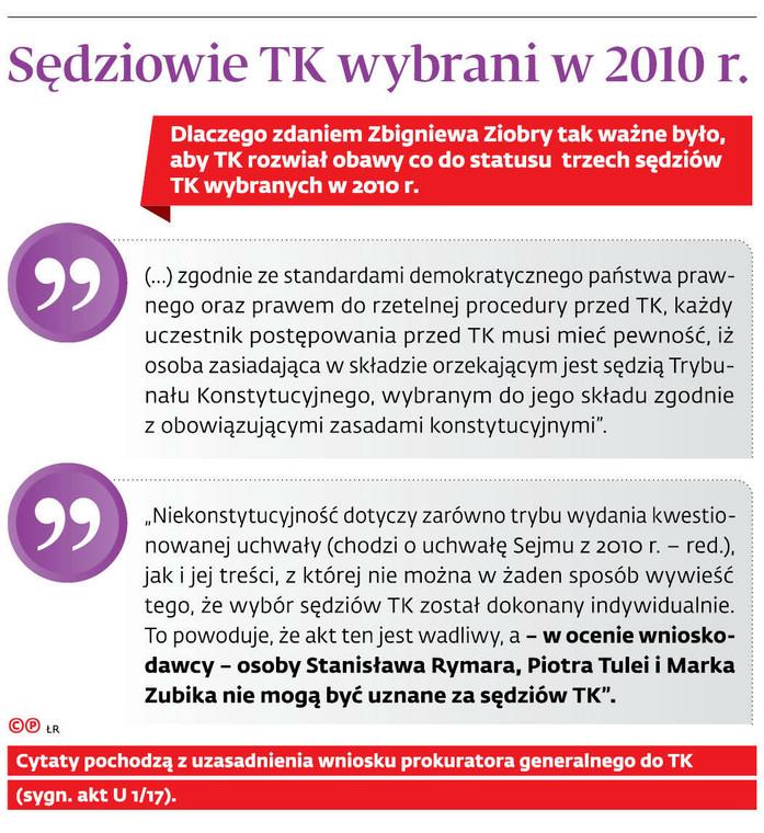 Sędziowie TK wybrani w 2010 r.