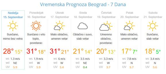 Temperatura će drastično pasti sledeće nedelje