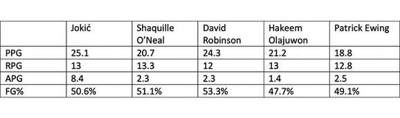 Uporedna statistika Nikola Jokić - Šakil O'Nil - Dejvid Robinson - Hakim Olajdžuvon - Patrik Juing u plej-of debijima
