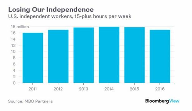 Liczba niezależnych pracowników w USA, którzy wykonują pracę w wymiarze większym niż 15 godzin tygodniowo