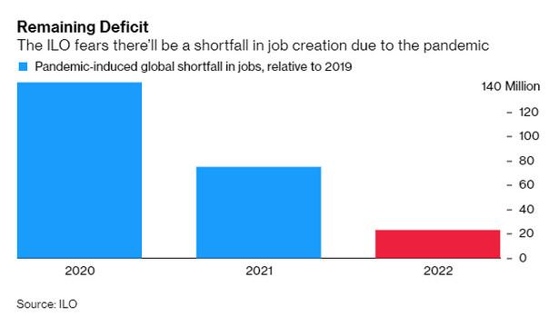Niedobór miejsc pracy (w porównaniu do 2019 roku)