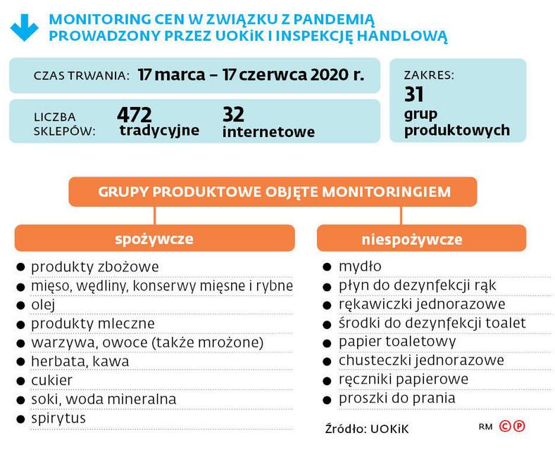 Monitoring cen w związku z pandemią prowadzony przez UOKiK i inspekcję handlową