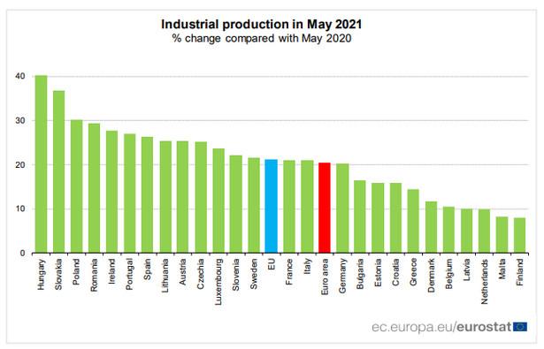 Produkcja przemysłowa w UE, źródło: Eurostat
