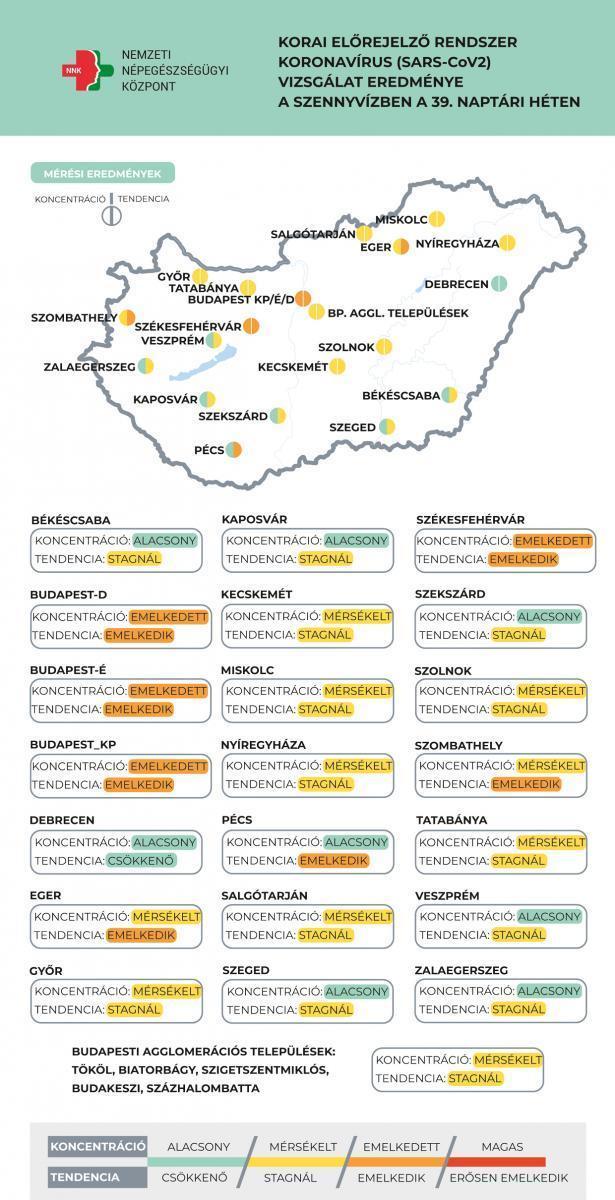 A koronavírus örökítőanyagának jelenléte a szennyvízben / Forrás: koronavirus.gov.hu/NNK