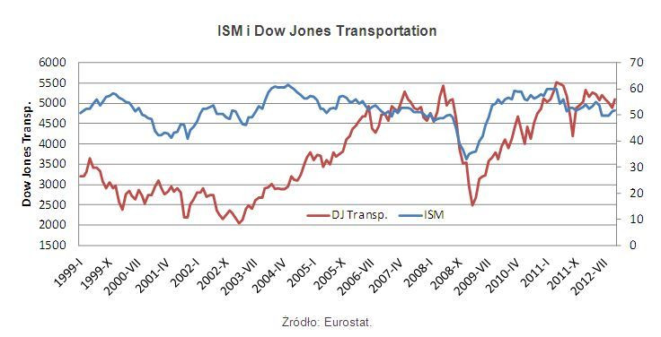 ISM i Dow Jones Transportation