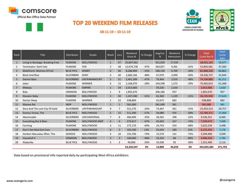 Top 20 films 8th-10th Nov 2019 (ceanigeria)
