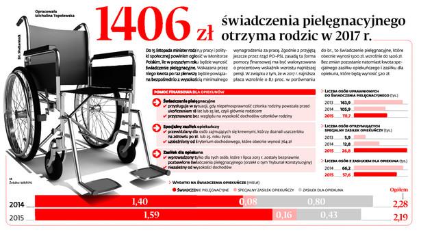 1406 zł świadczenia pielęgnacyjnego otrzyma rodzic w 2017 r.