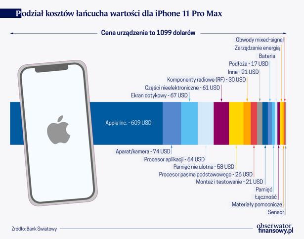 Podział kosztów łańcucha wartości dla iPhone 11 Pro Max