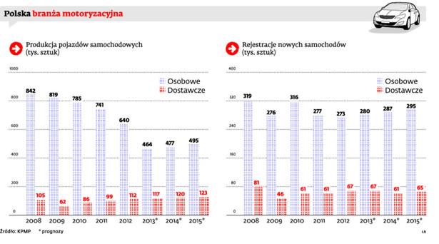 Polska branża motoryzacyjna