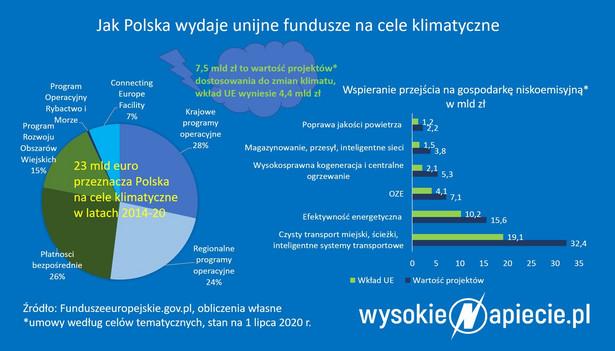 Jak Polska wydaje fundusze na unijne cele klimatyczne?