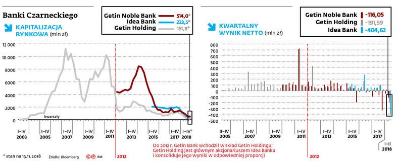 Banki Czarneckiego