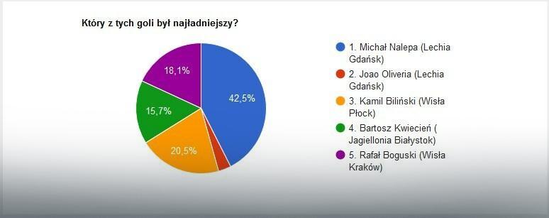 Wyniki głosowania na EkstraGola 35. kolejki