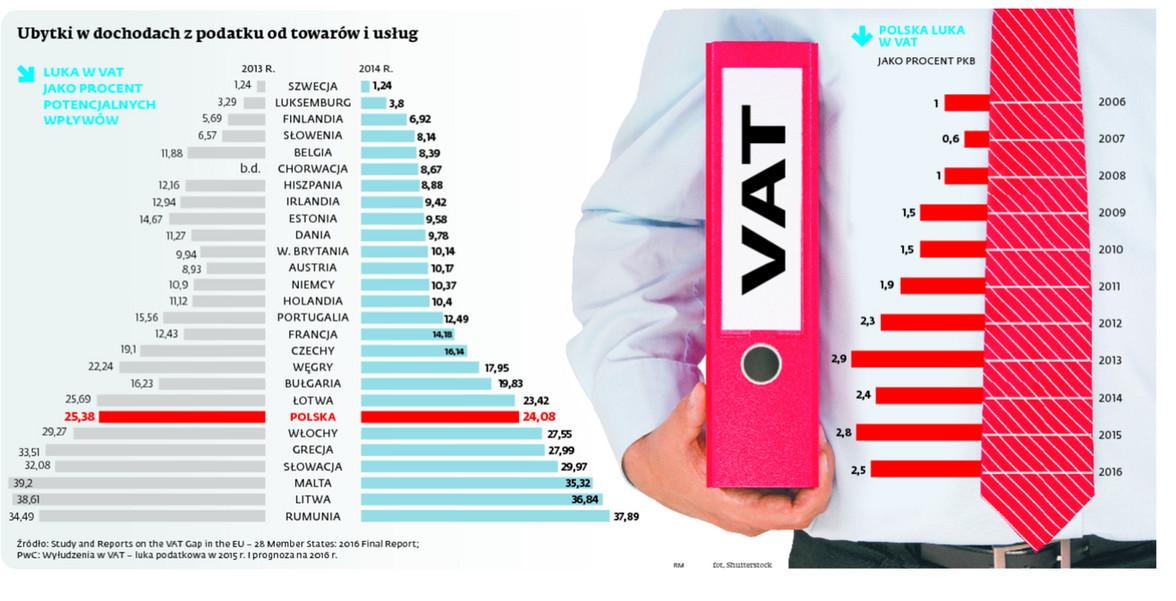 Ubytki w dochodach z podatku od towarów i usług