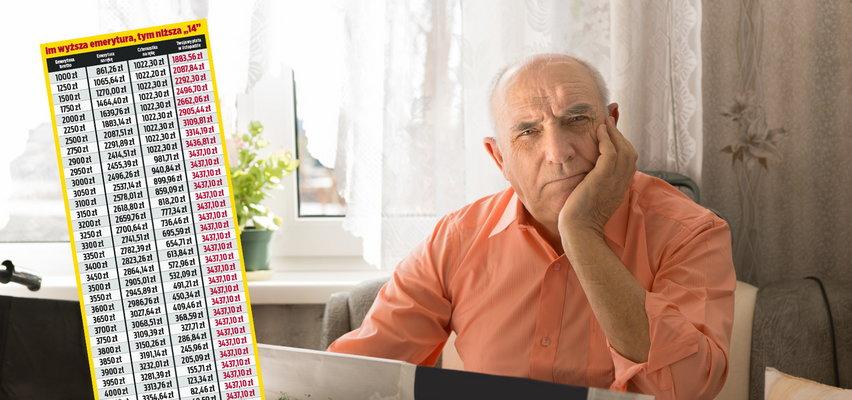 Ruszają dodatkowe wypłaty dla emerytów. Nie każdy je dostanie. Oto wszystko, co powinieneś wiedzieć