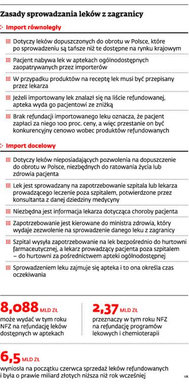 Zasady sprowadzania leków z zagranicy