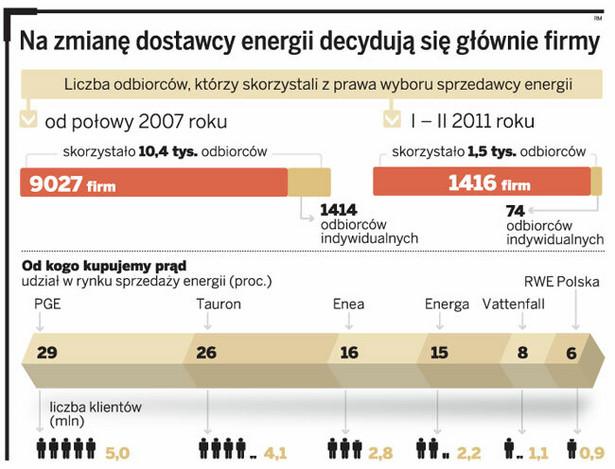 Na zmianę dostawcy energii decydują się głównie firmy