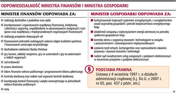Odpowiedzialność ministra finansów i ministra gospodarki