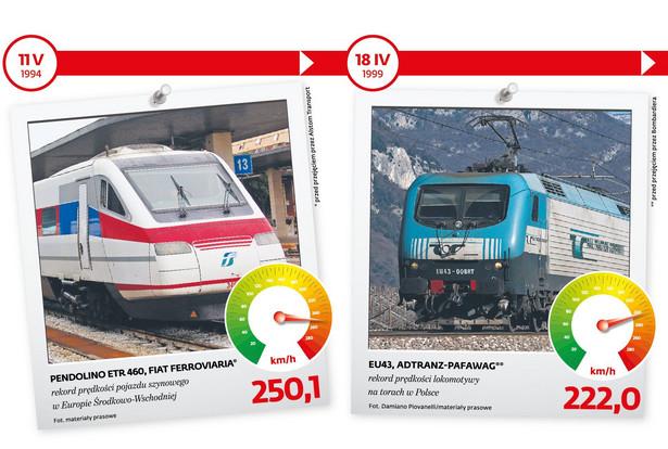 Rekordy prędkości pociągów w Polsce 1