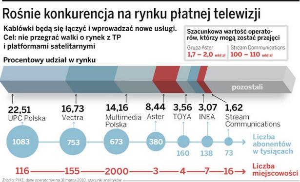 Rośnie konkurencja na rynku płatnej telewizji