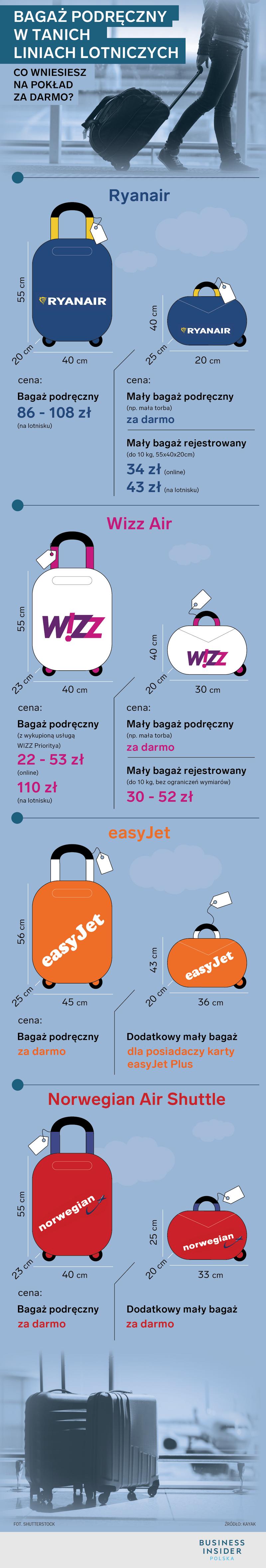 Ryanair I Wizzair Ukarane Za Przepisydotyczace Bagazu Podrecznego