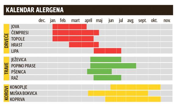 Kalendar alergena