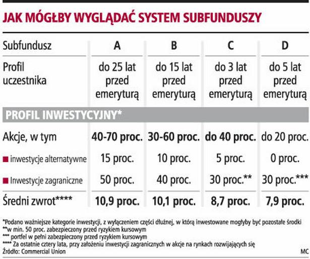 Jak mógłby wyglądać system subfunduszy