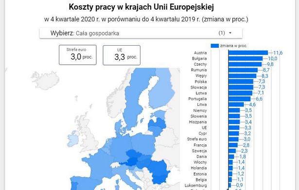 Koszty pracy w UE 4k2020