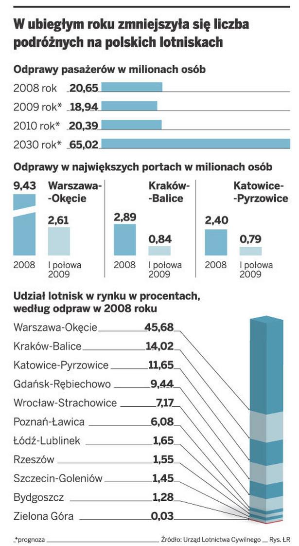 W ubiegłym roku zmniejszyła się liczba podróżnych na polskich lotniskach